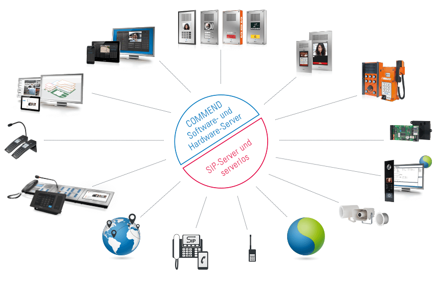 Commend Intercom Systems And Solutions
