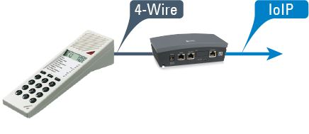 Intercom Technology with IoIP, SIP, 2-Wire and 4-Wire - Commend ...